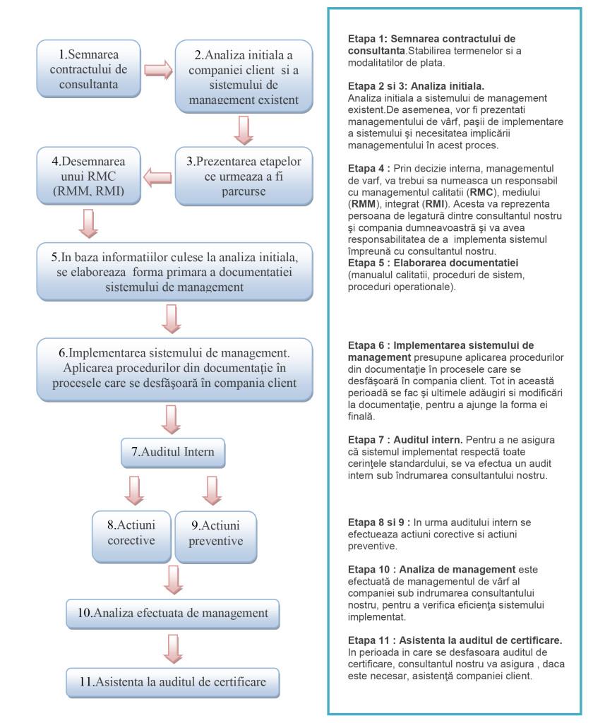 etape certificare ISO